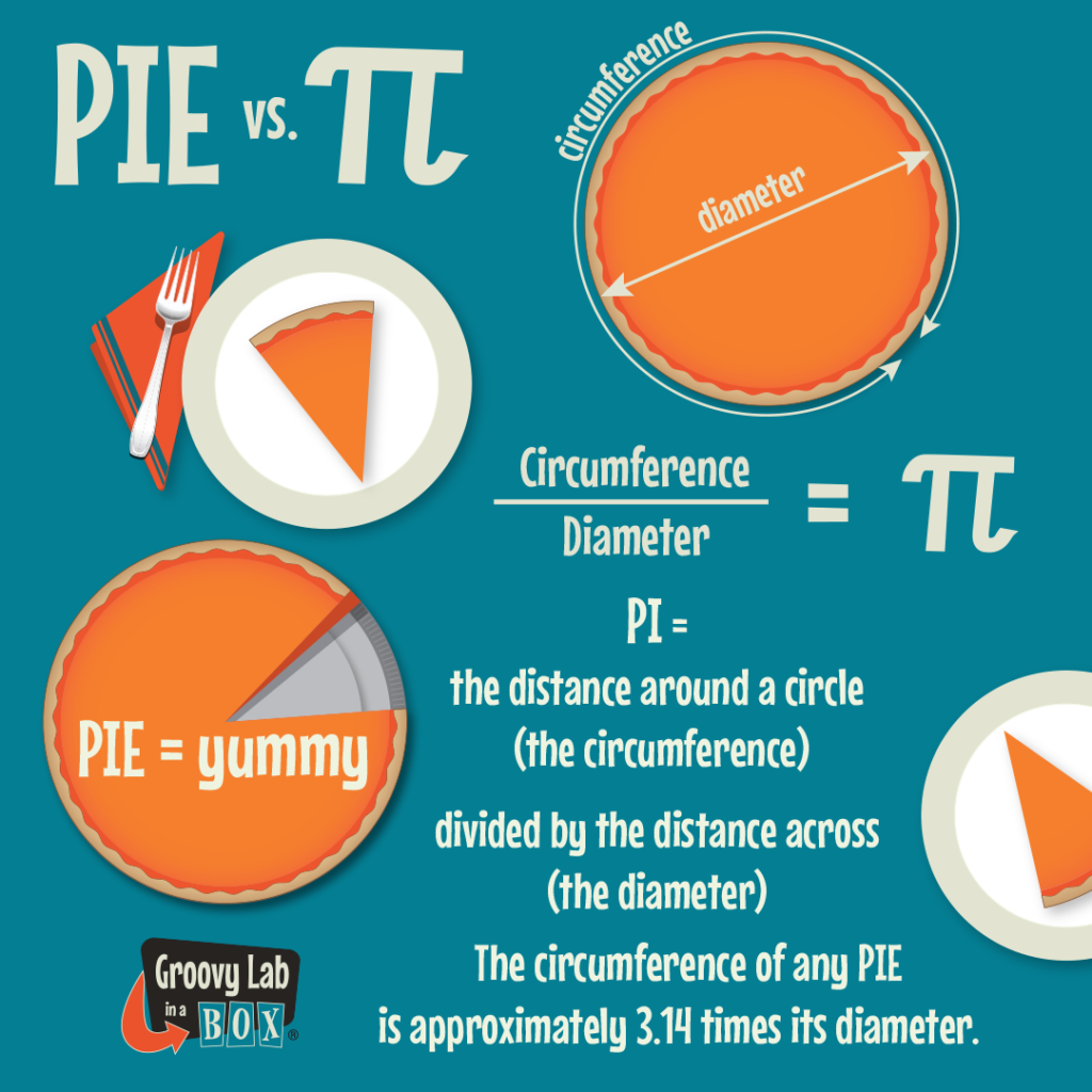 PIE vs. Π  Graphic with a Pie overlaid with diameter and circumference and an plate with a piece of pie.  via Groovy Lab in a Box #STEMforKids